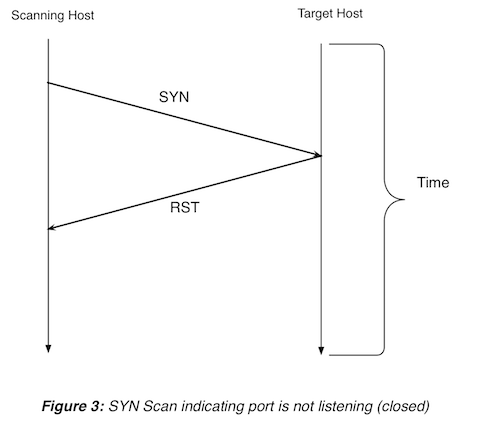 Figure 3: SYN scan on closed port
